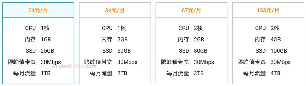 阿里云轻量应用服务器香港24元/月30M带宽峰值值得买