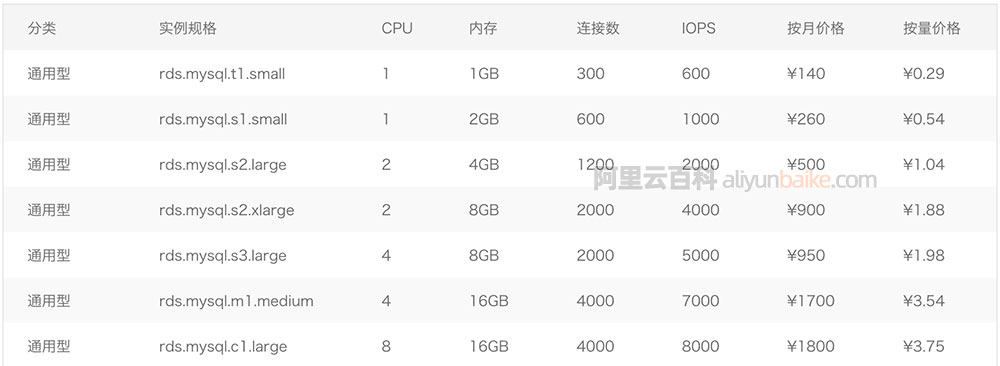 阿里云数据库MySQL价格表