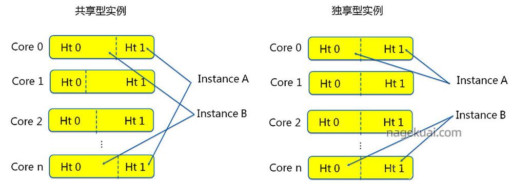 阿里云服务器共享型和计算型区别
