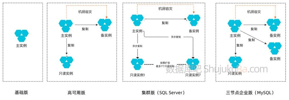 阿里云数据库基础版/高可用版/集群版和三节点企业版