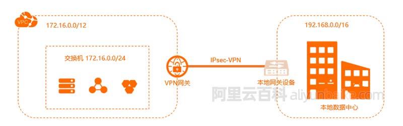 阿里云VPN网关