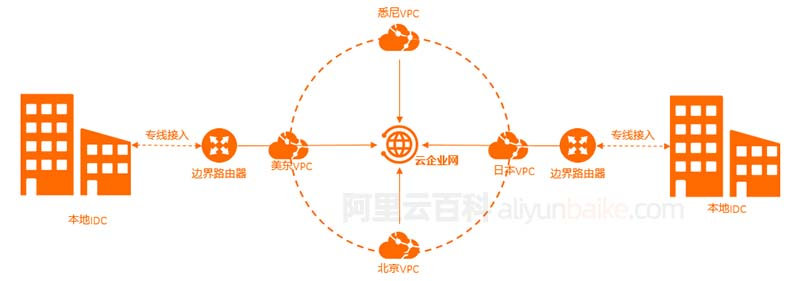 阿里云云企业网